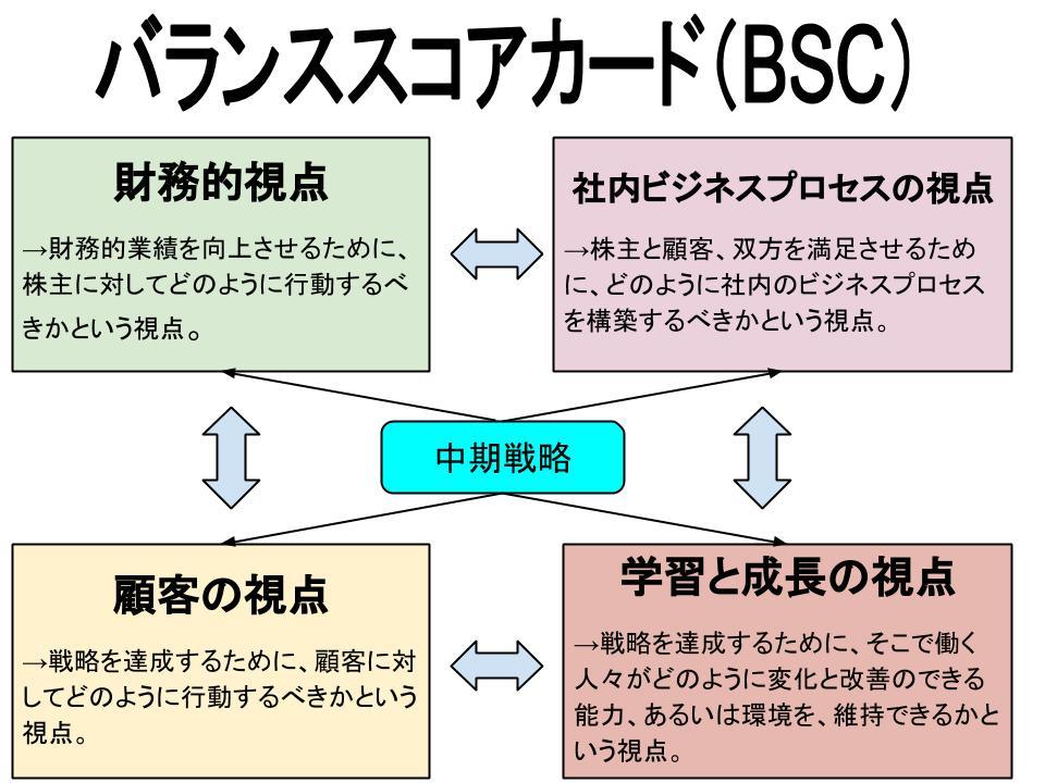 バランススコアカード(財務的視点、顧客の視点、社内ビジネスプロセスの視点、学習と成長の視点)