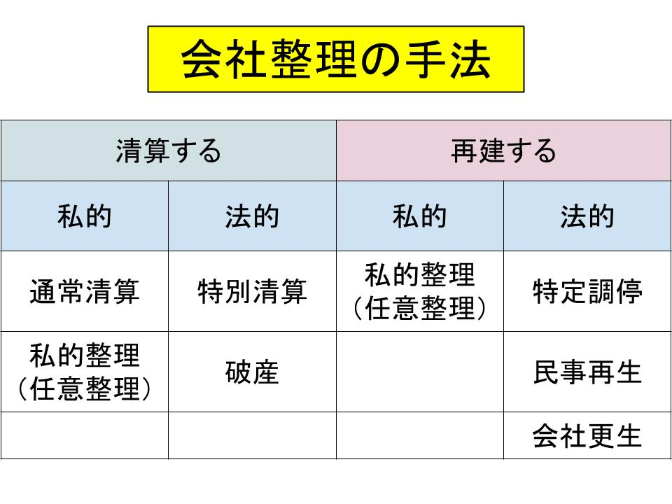倒産制度の仕組み(民事再生、破産、解散、清算)1