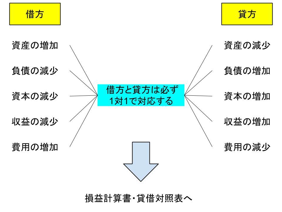 簿記の基本