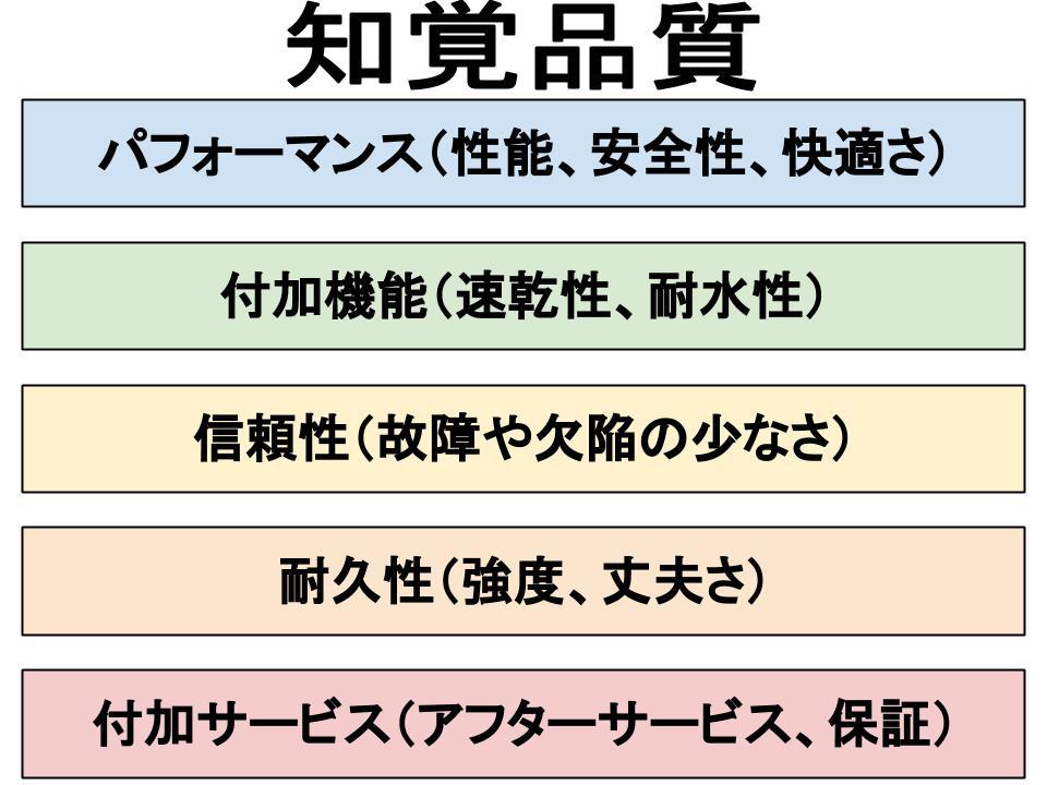 ブランド戦略(ブランド・エクイティ)
