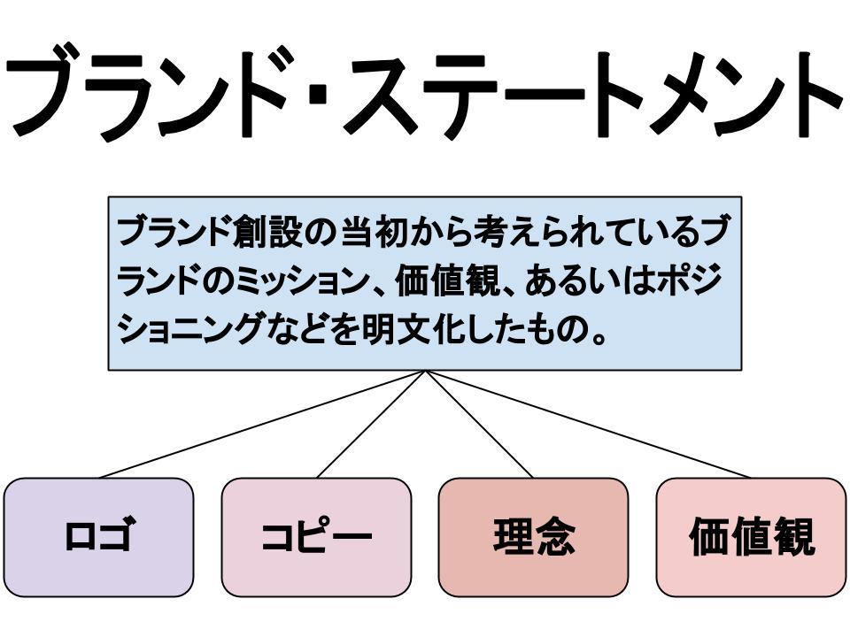 ブランド戦略(ブランドの拡張と浸透)