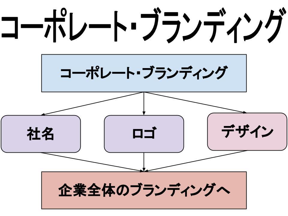 ブランド戦略(コーポレート・ブランディング)