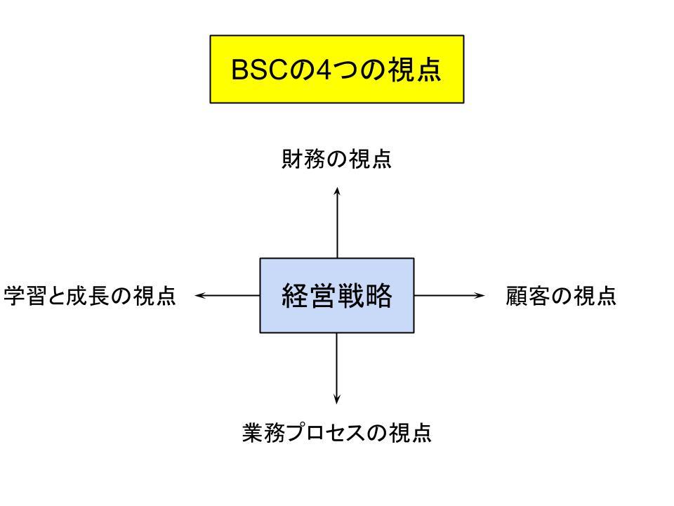 BSC(バランスト・スコアカード)とは