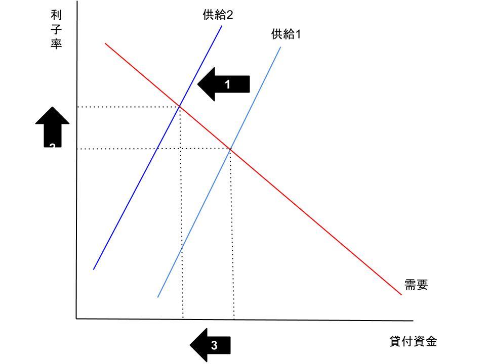 財政赤字と財政黒字1