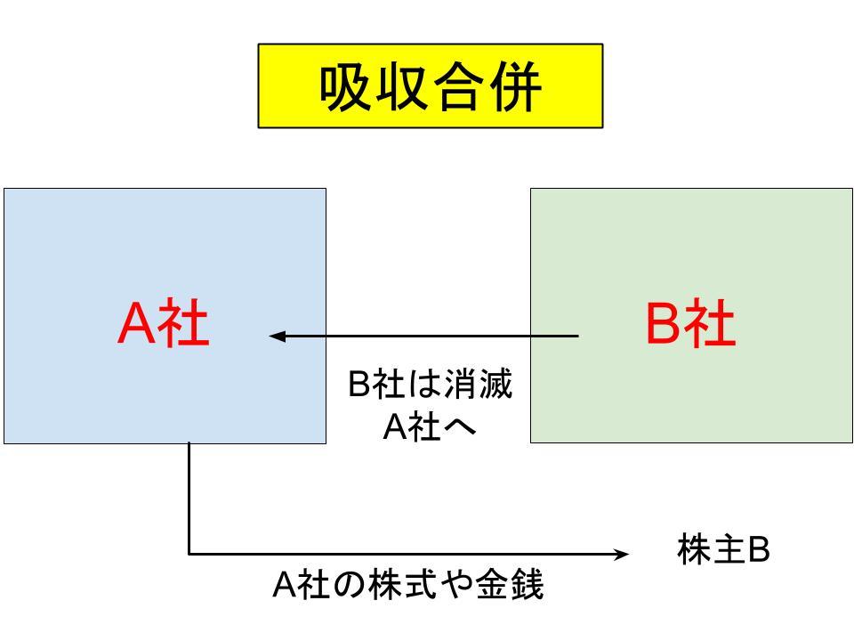 事業再編・m&aの仕組み(合併、事業譲渡、会社分割)1