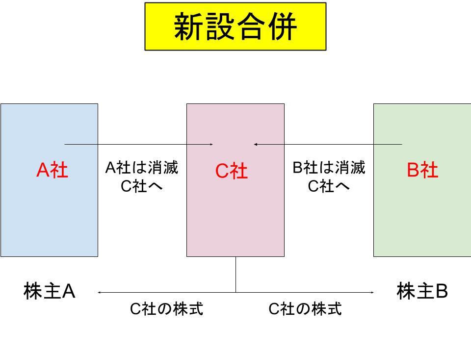 事業再編・m&aの仕組み(合併、事業譲渡、会社分割)2