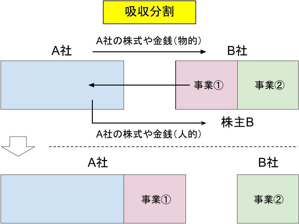 事業再編・m&aの仕組み(合併、事業譲渡、会社分割)3