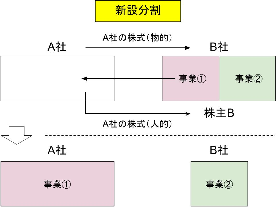 事業再編・m&aの仕組み(合併、事業譲渡、会社分割)4