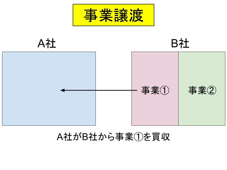 事業再編・m&aの仕組み(合併、事業譲渡、会社分割)5