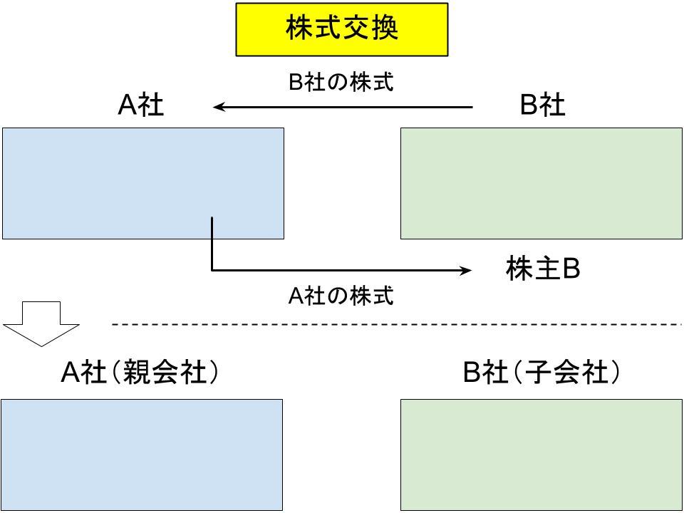 事業再編・m&aの仕組み(合併、事業譲渡、会社分割)6