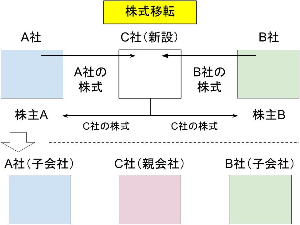 事業再編・m&aの仕組み(合併、事業譲渡、会社分割)7
