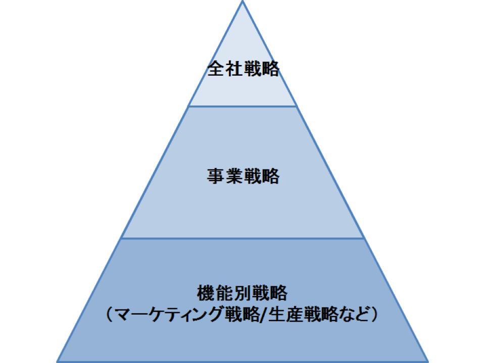 事業戦略(基本戦略)と機能別戦略(個別戦略)1