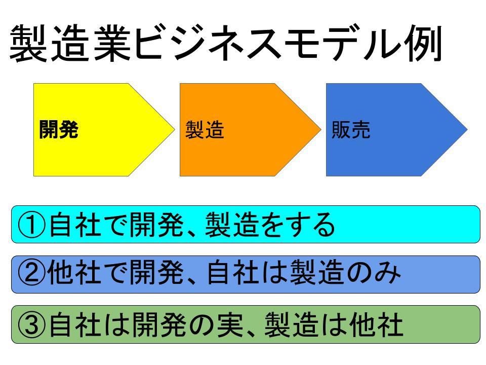 製造業(メーカー)の事業計画書例1