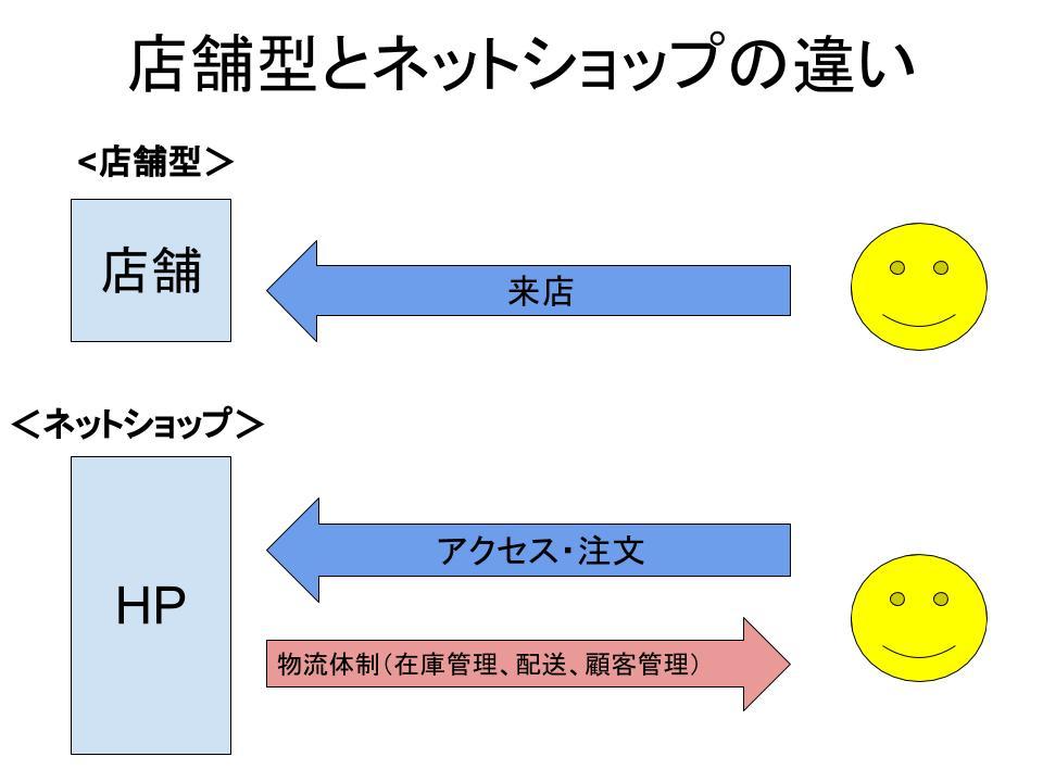 ネットショップの事業計画書例1