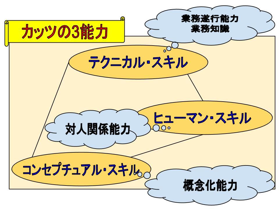 能力開発システム1
