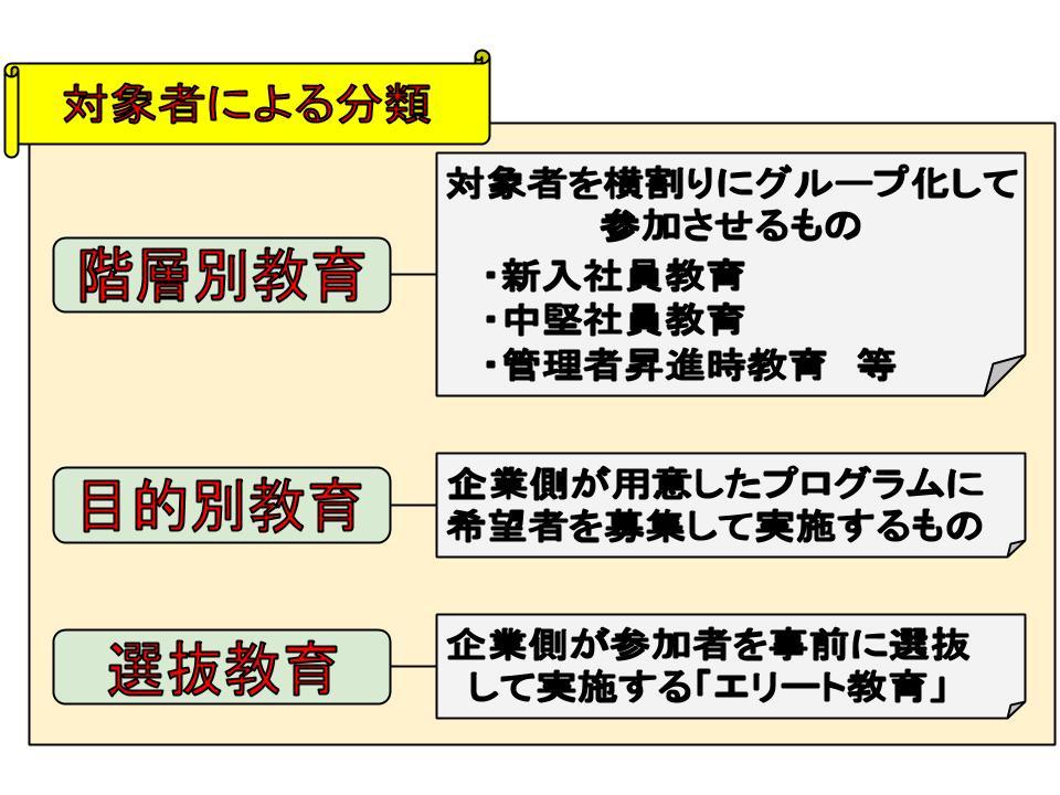 能力開発システム2