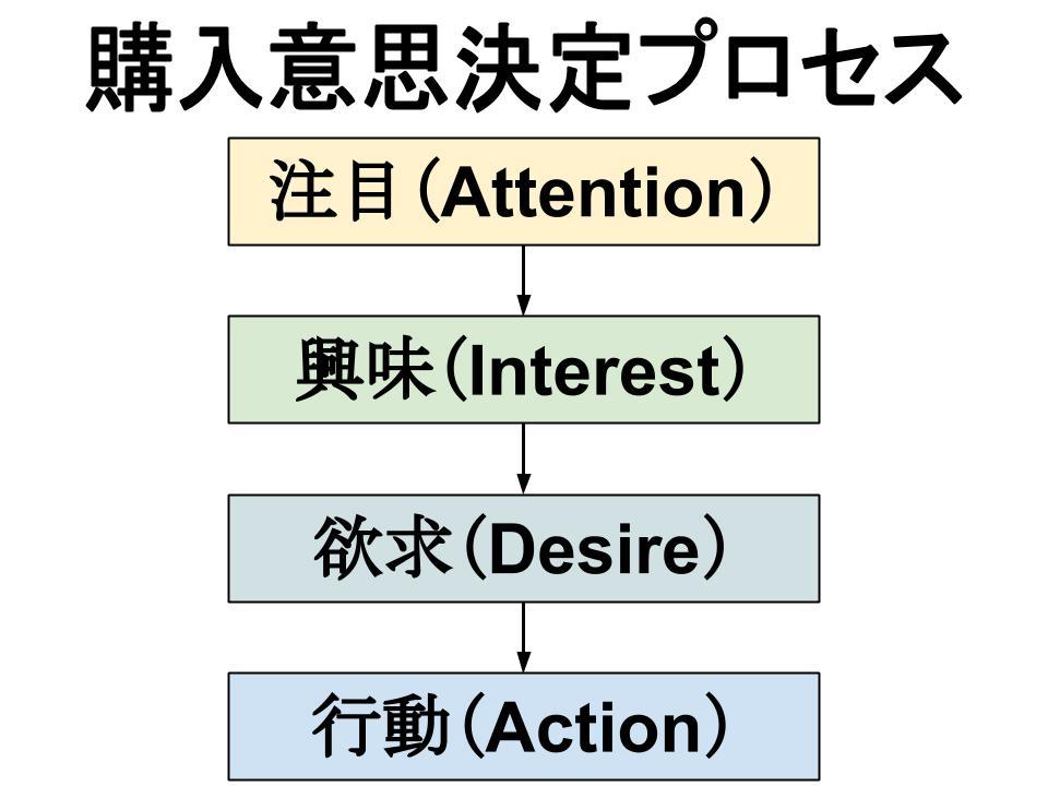 コミュニケーション(プロモーション)戦略(コミュニケーションの役割)