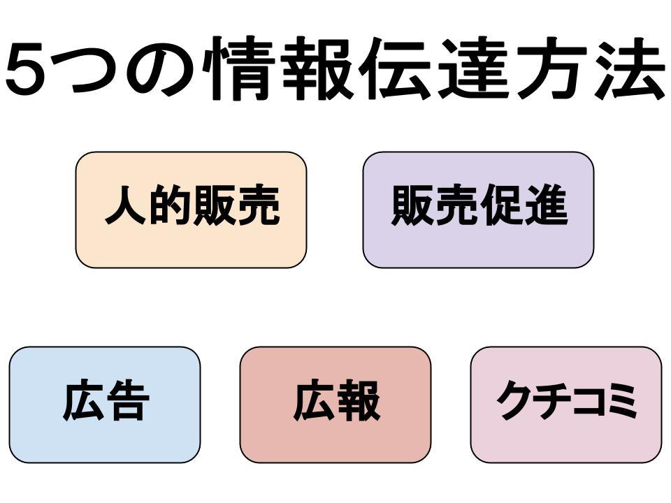 コミュニケーション(プロモーション)戦略(コミュニケーション手法)