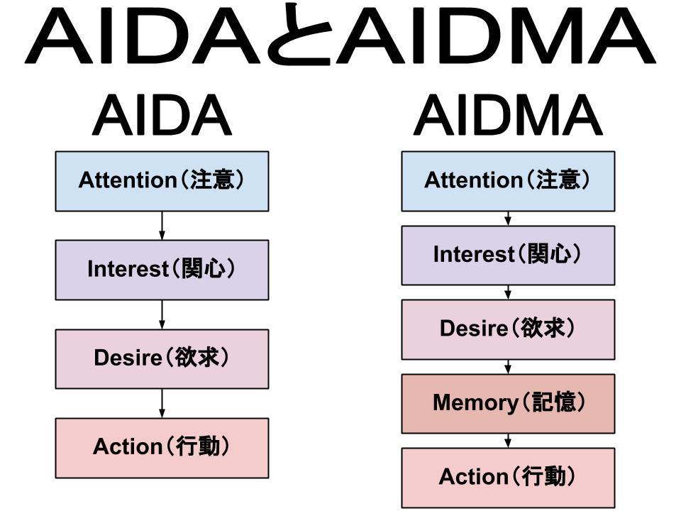 AIDA理論とAIDMA理論
