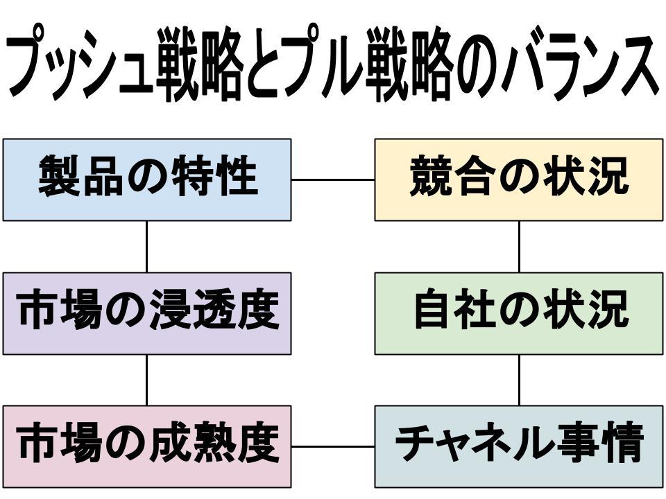 コミュニケーション(プロモーション)戦略(プッシュ戦略とプル戦略)