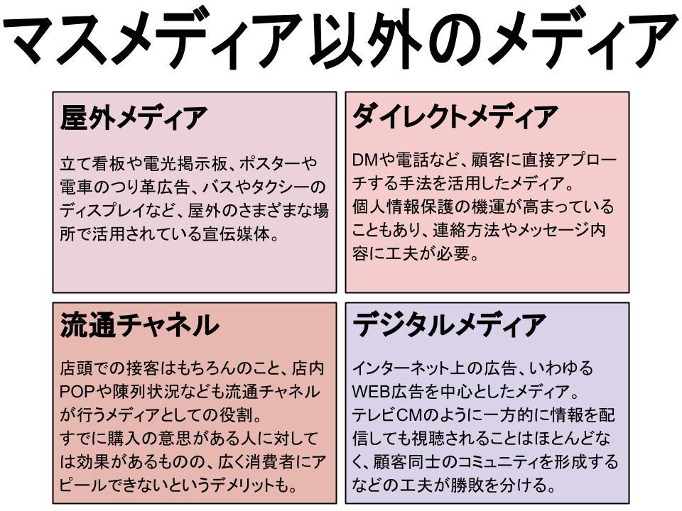 コミュニケーション(プロモーション)戦略(メディアの種類)