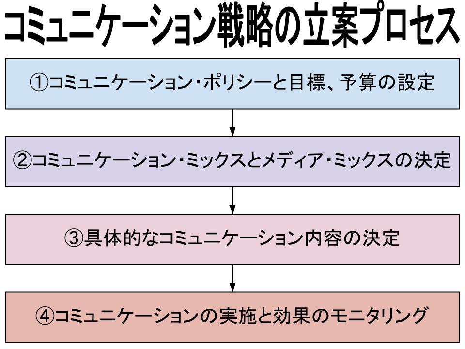 コミュニケーション(プロモーション)戦略(コミュニケーション戦略立案プロセス)