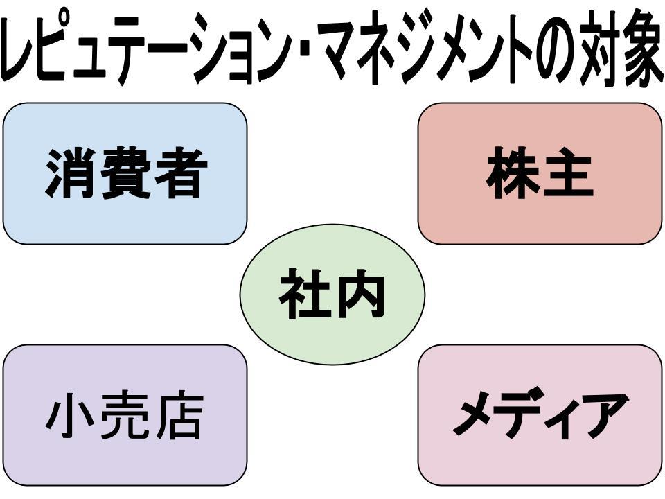 コミュニケーション(プロモーション)戦略(レピュテーション・マネジメント)