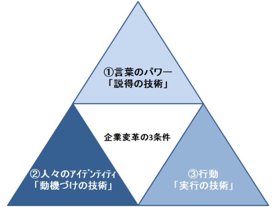企業変革の条件1