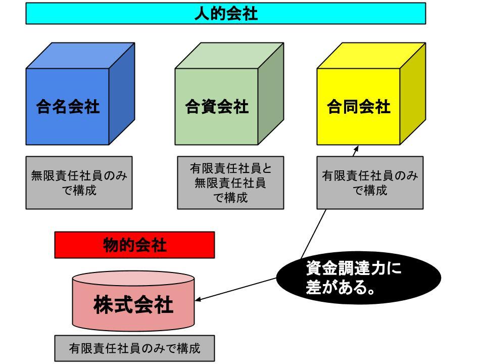 会社の形態1
