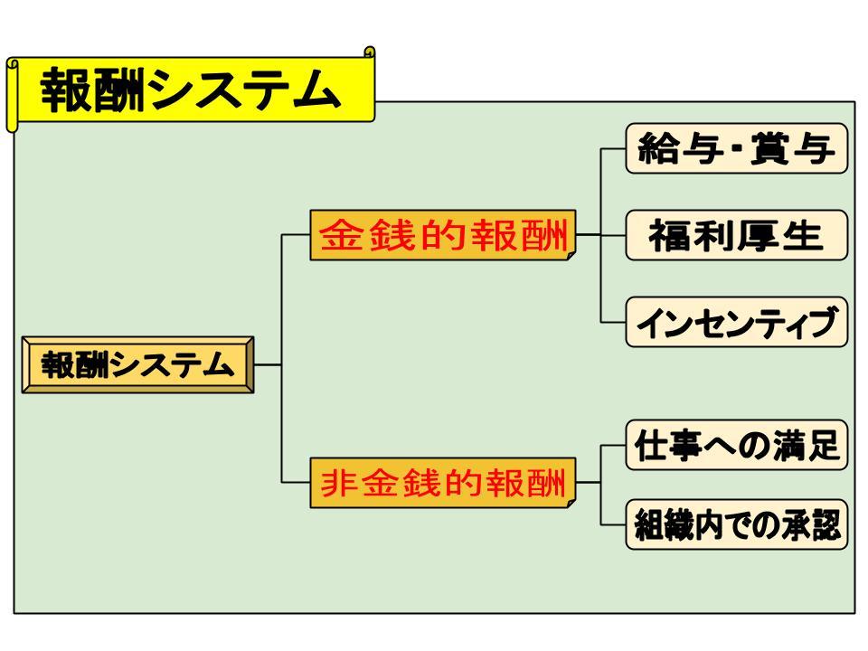 報酬システム1