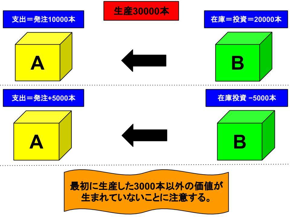 gdpの構成要素1