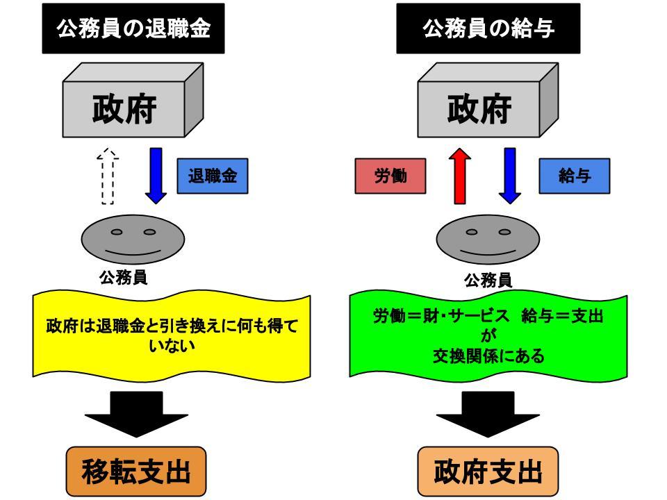 gdpの構成要素2
