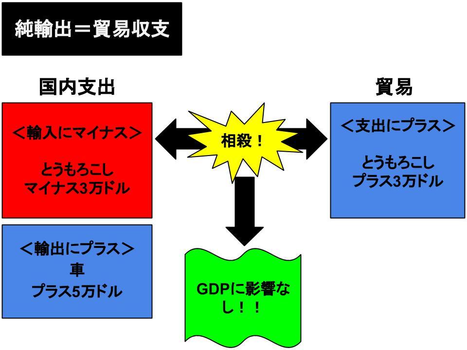 gdpの構成要素3