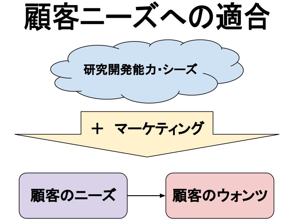 企業におけるマーケティング