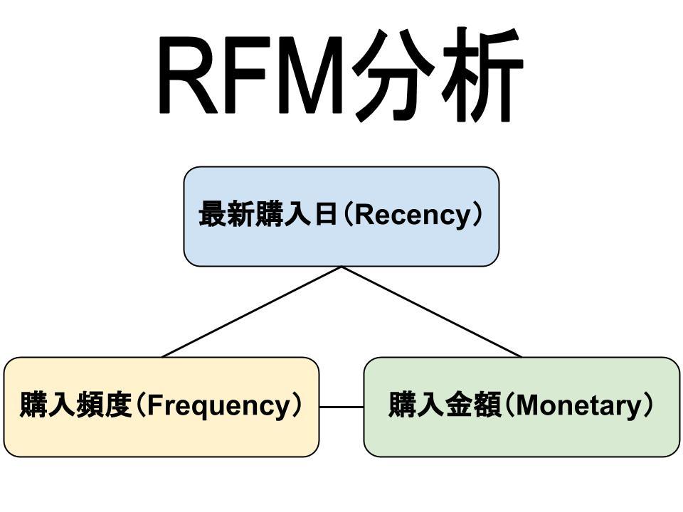 RFM分析