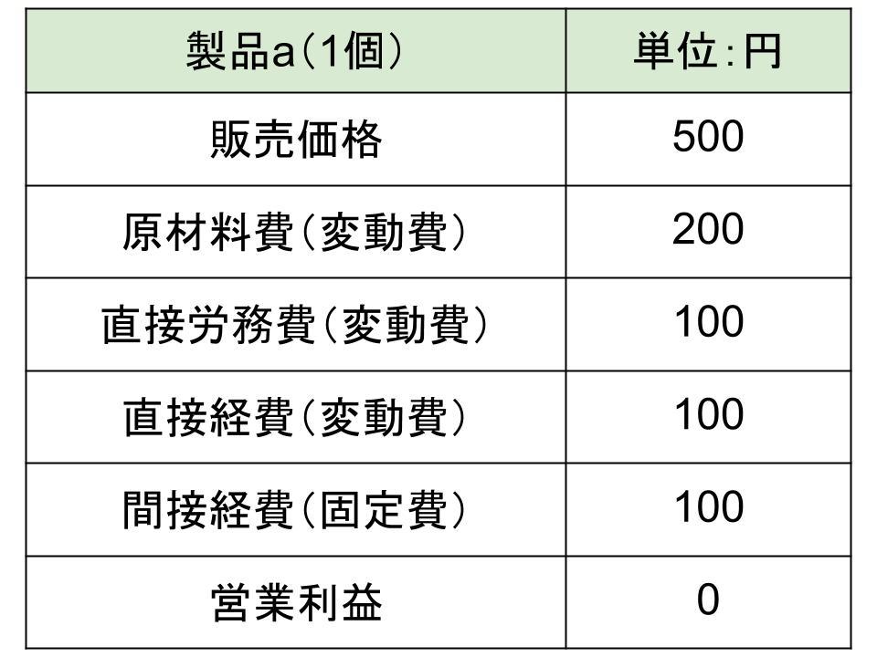 損益分岐点分析とその求め方