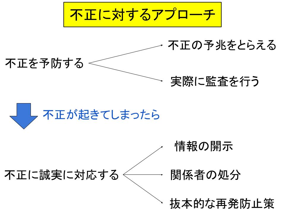 不正への対処法1