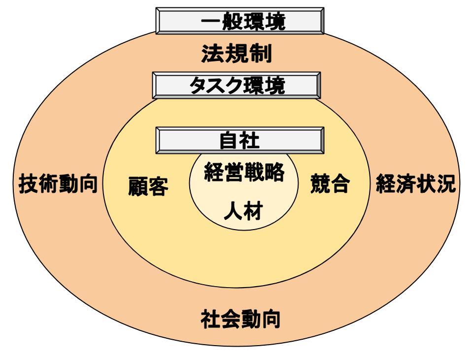 組織構造を決める条件1