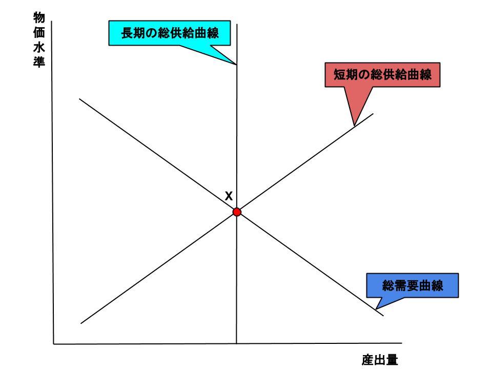 総需要曲線と総供給曲線のシフト...