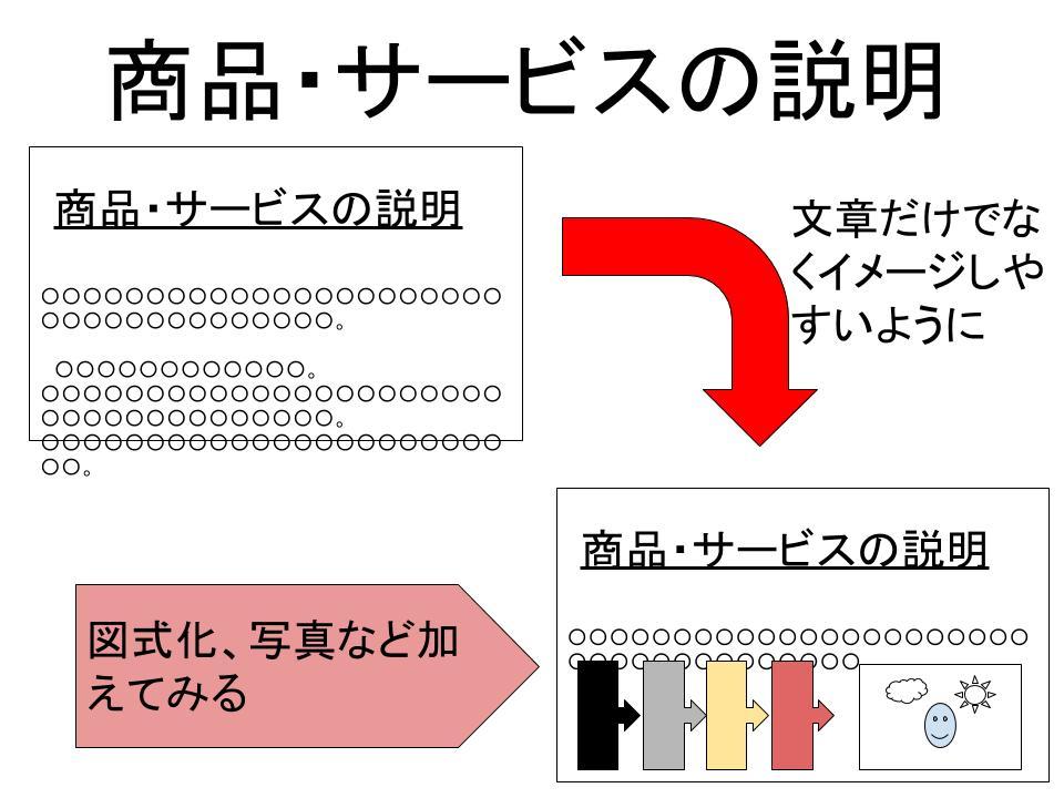 「商品・サービス説明」の作成2