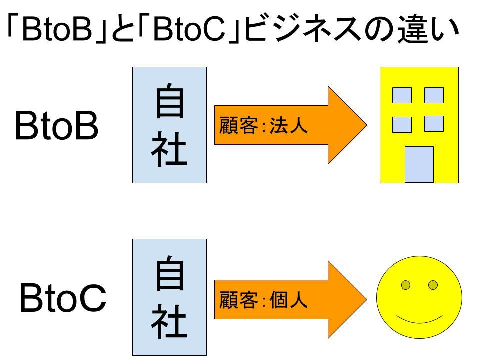 「btobビジネス」と「btocビジネス」の違い1