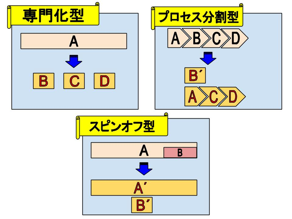 組織の分化