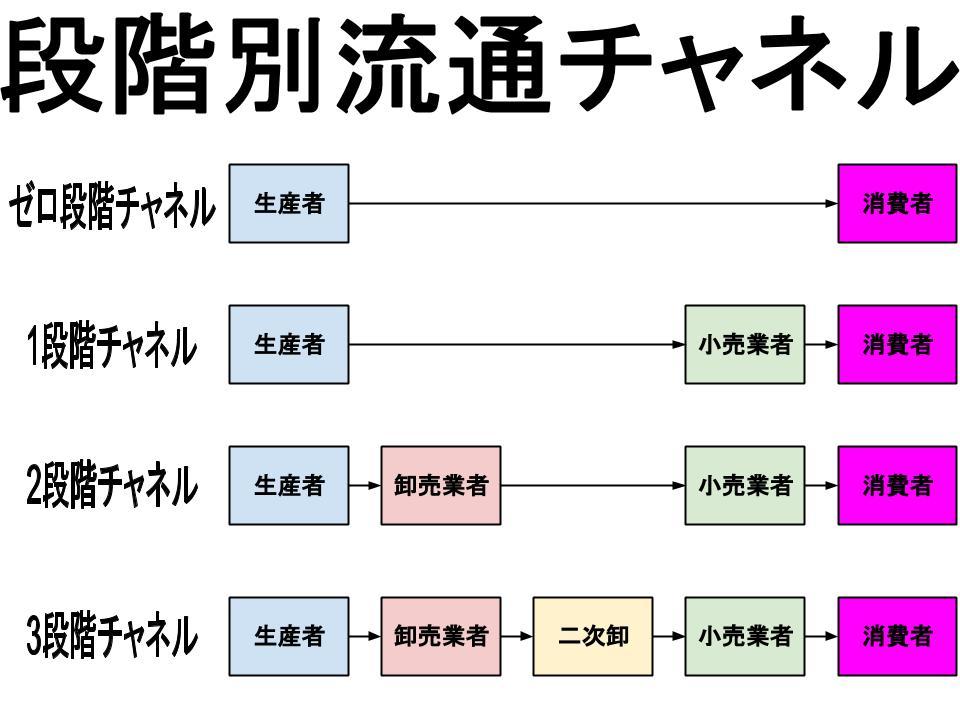 流通戦略(流通チャネルの種類)