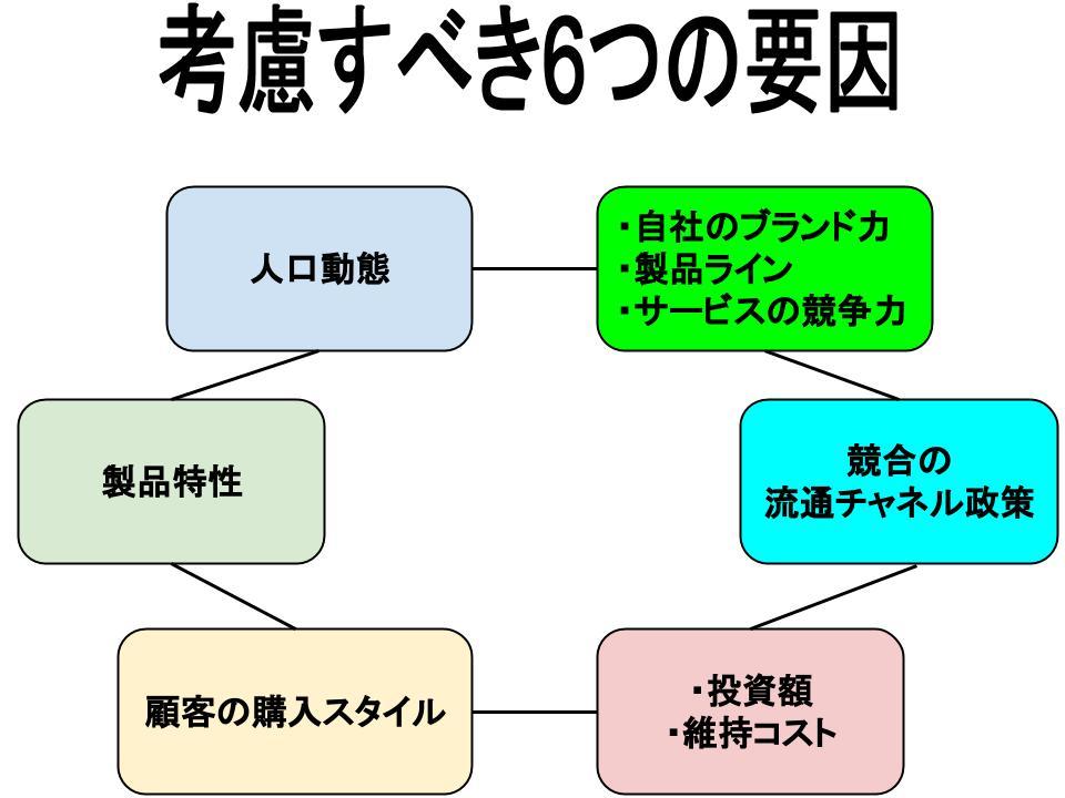 流通戦略(流通チャネル構築プロセス)