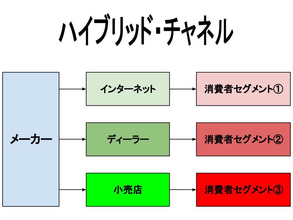 流通戦略(チャネル変更とハイブリッド・チャネル)