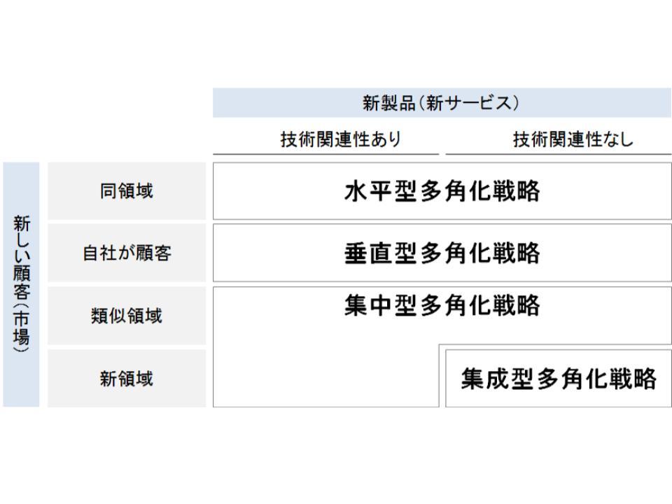 多角化戦略1