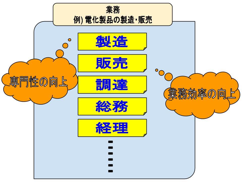 分業を理解する | 経営を学ぶ~経営学・MBA・起業~