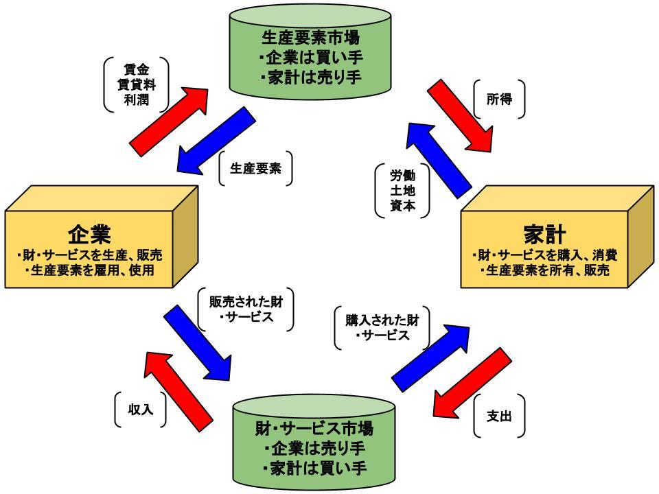 経済モデル1