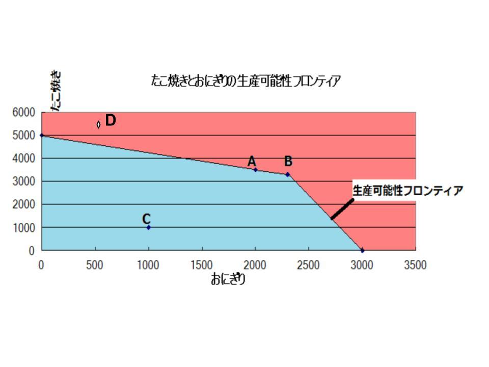経済モデル2