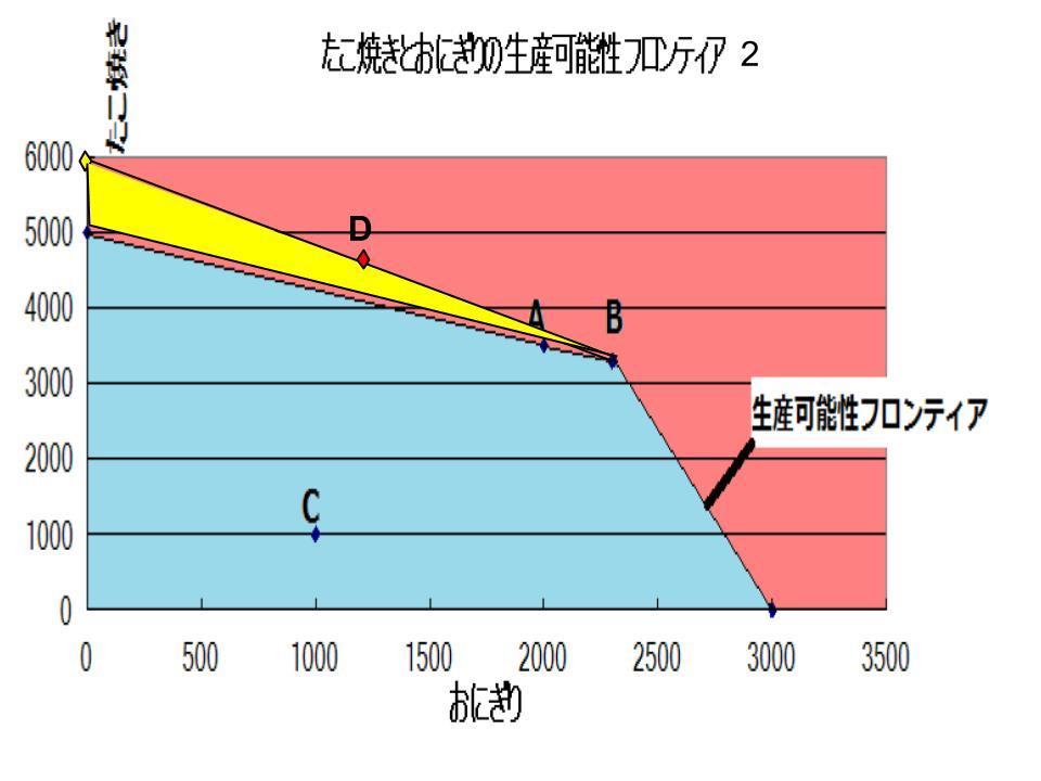 経済モデル3